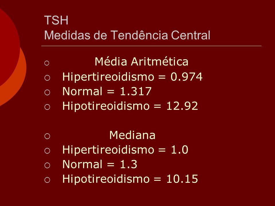 TSH Medidas de Tendência Central