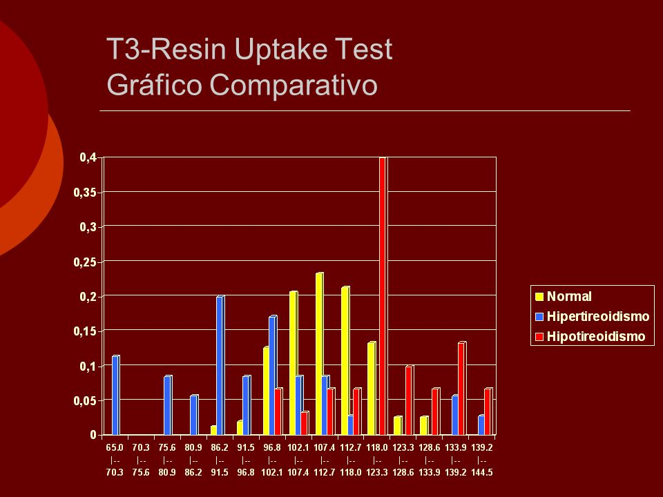 T3-Resin Uptake Test Gráfico Comparativo