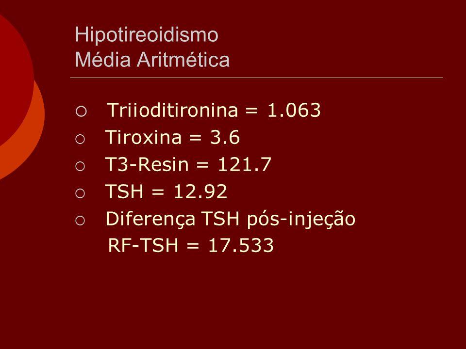 Hipotireoidismo Média Aritmética