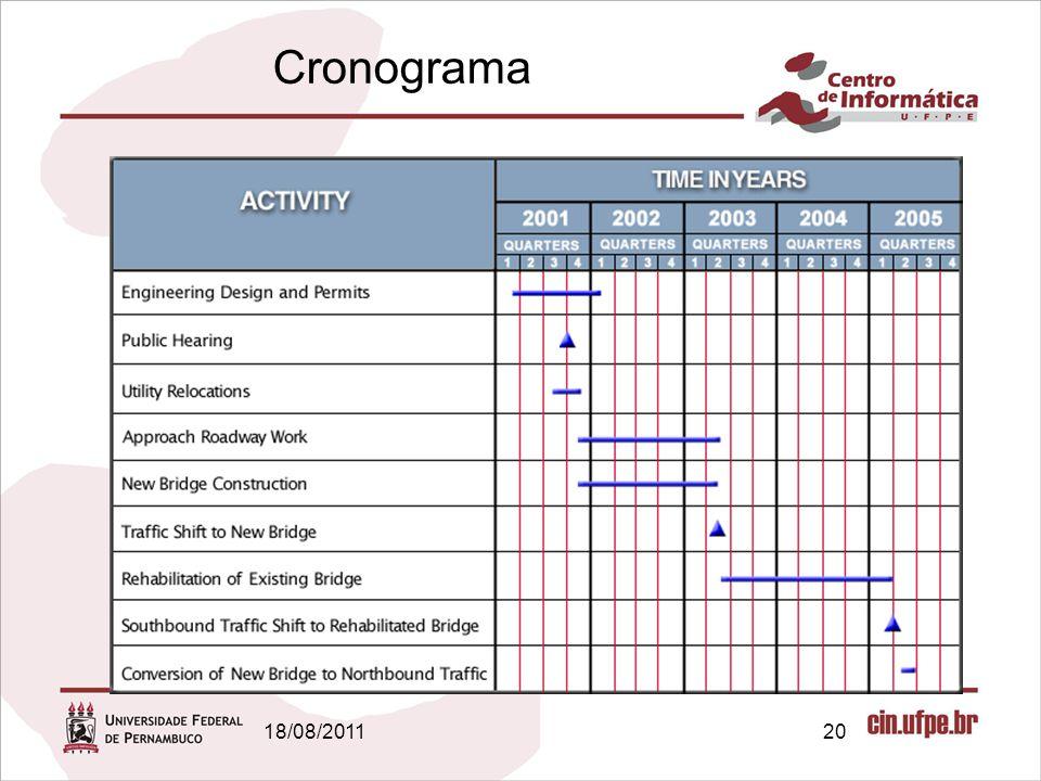Cronograma 18/08/2011 Gestão de Projetos | Conceitos Básicos 20