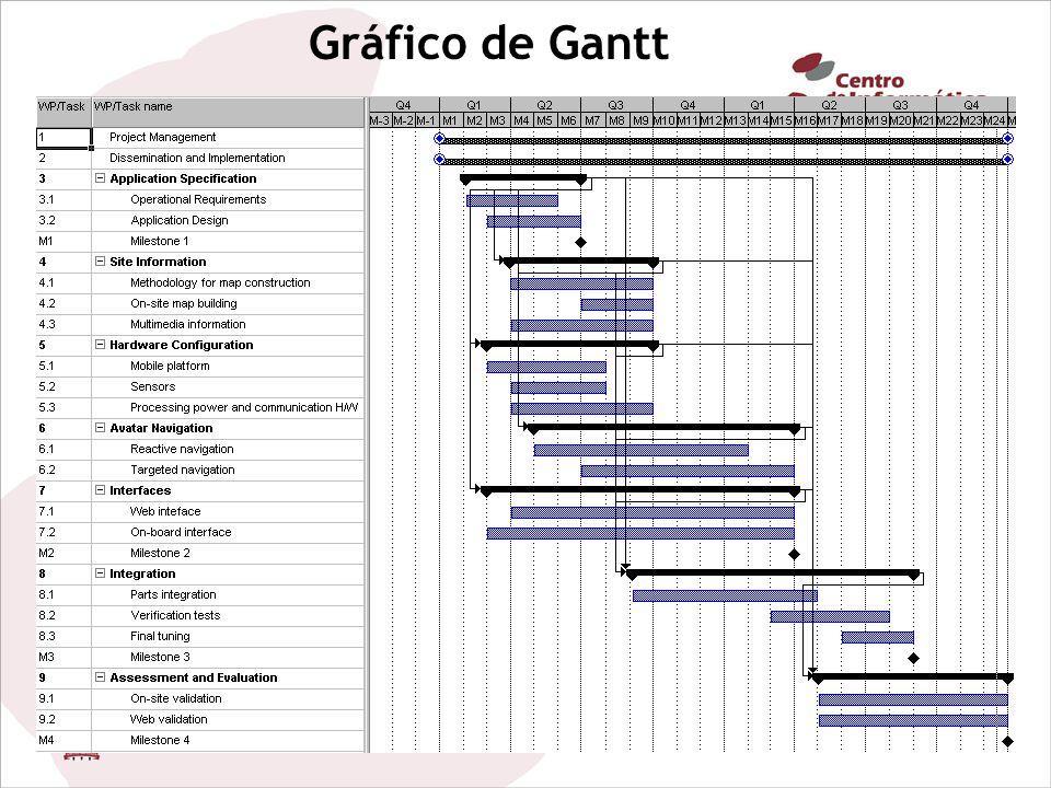 Gráfico de Gantt 18/08/2011