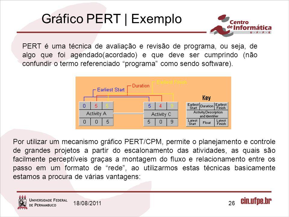 Gráfico PERT | Exemplo