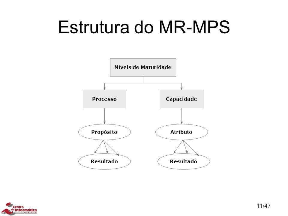 Estrutura do MR-MPS Níveis de Maturidade Processo Capacidade Propósito
