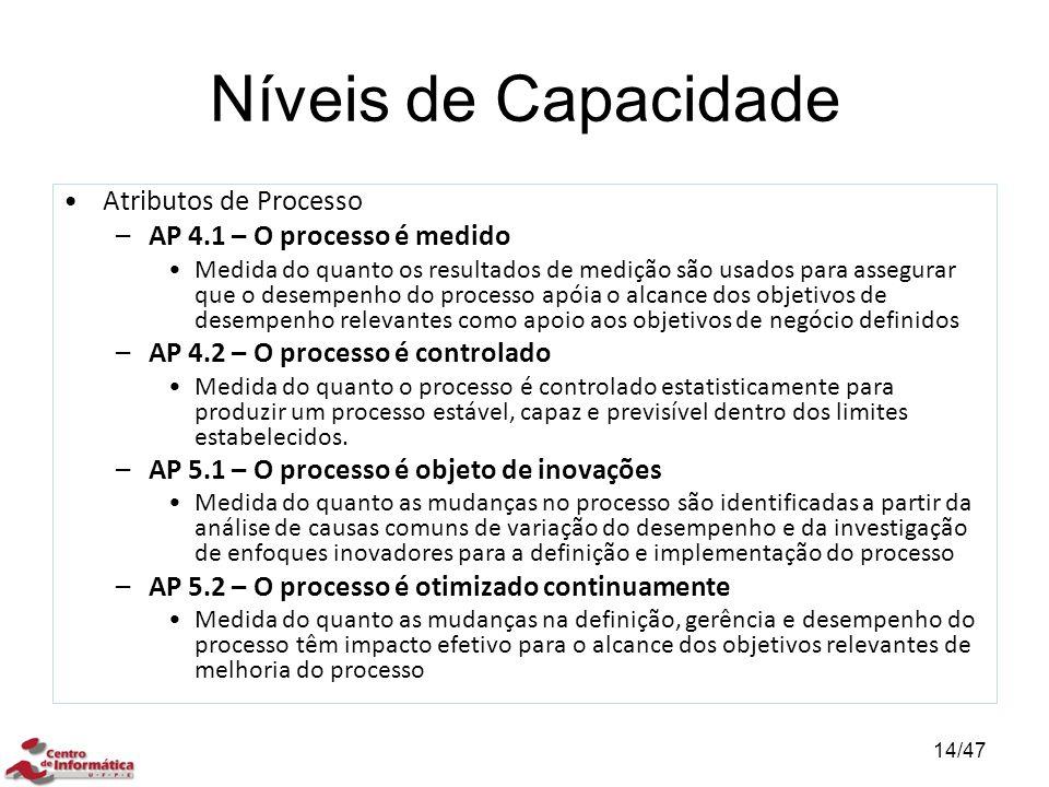 Níveis de Capacidade Atributos de Processo