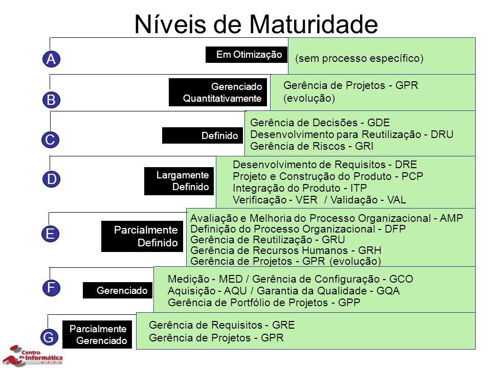 Níveis de Maturidade A B C D E F G (sem processo específico)