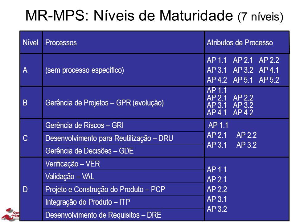 MR-MPS: Níveis de Maturidade (7 níveis)
