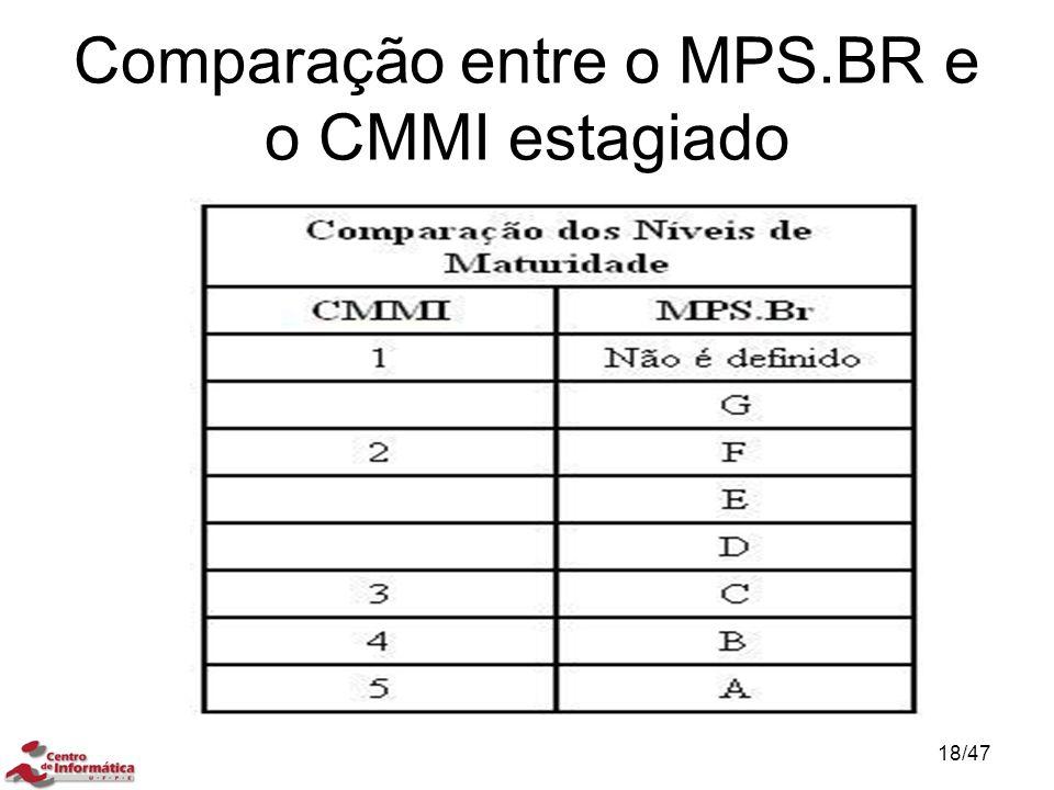 Comparação entre o MPS.BR e o CMMI estagiado