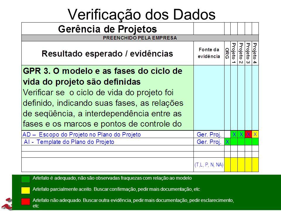 Verificação dos Dados Artefato é adequado, não são observadas fraquezas com relação ao modelo.