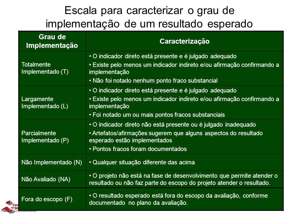 Escala para caracterizar o grau de implementação de um resultado esperado