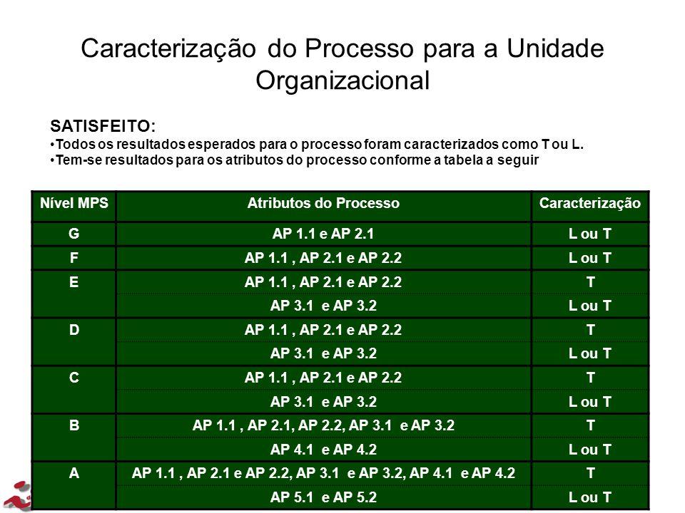 Caracterização do Processo para a Unidade Organizacional