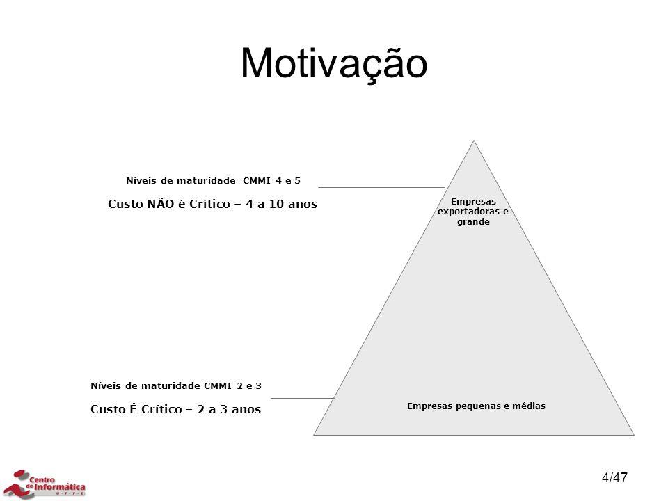 Motivação Níveis de maturidade CMMI 4 e 5 Custo NÃO é Crítico – 4 a 10 anos. Empresas exportadoras e grande.