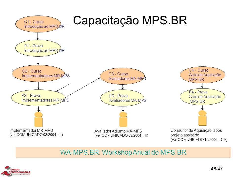 WA-MPS.BR: Workshop Anual do MPS.BR