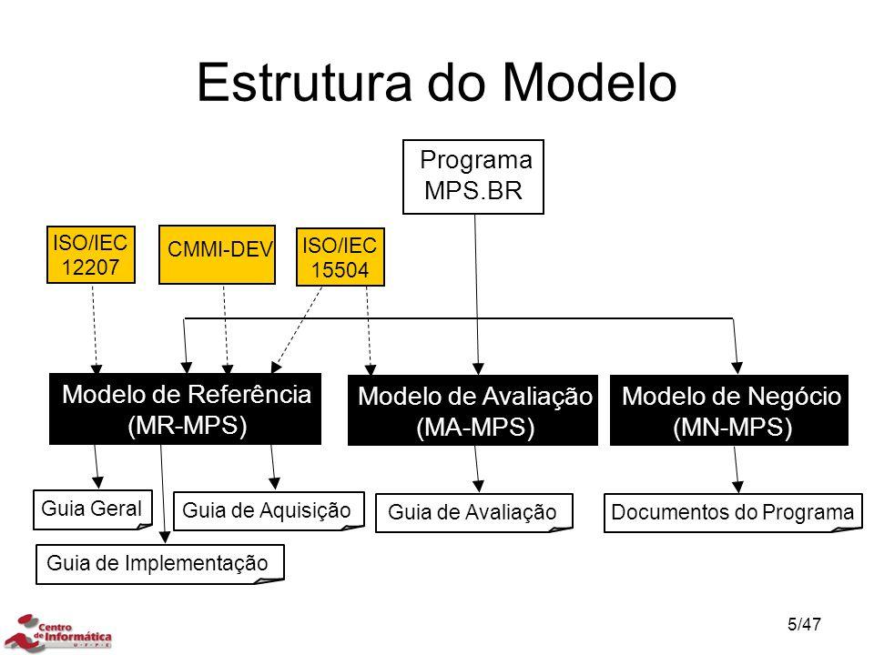 Estrutura do Modelo Programa MPS.BR Modelo de Referência (MR-MPS)