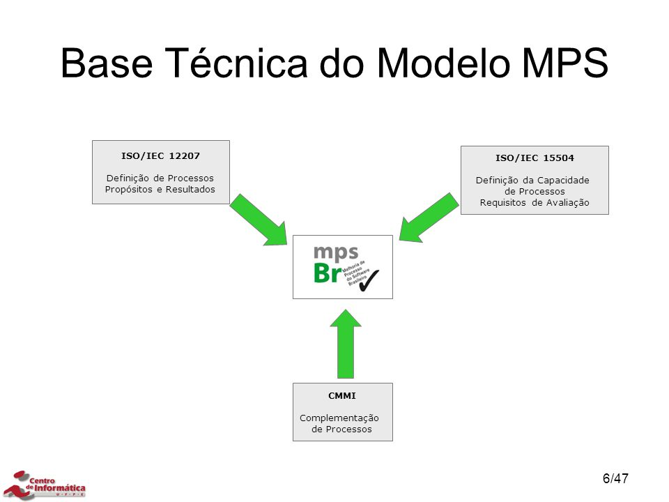Base Técnica do Modelo MPS