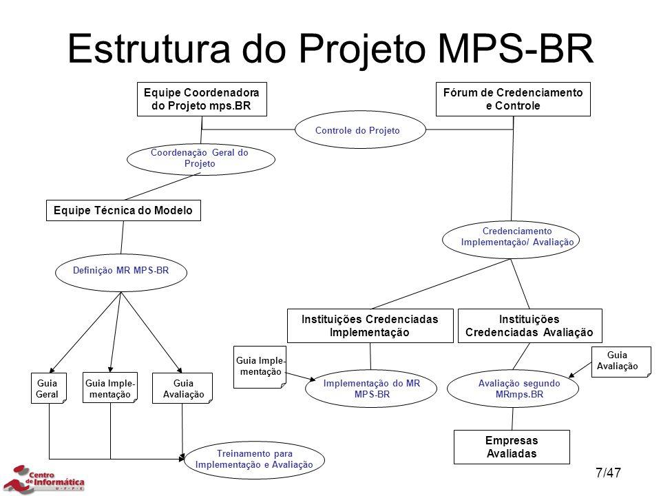Estrutura do Projeto MPS-BR