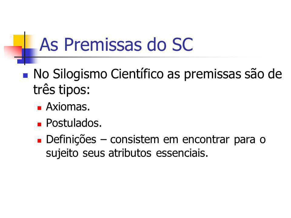 As Premissas do SC No Silogismo Científico as premissas são de três tipos: Axiomas. Postulados.