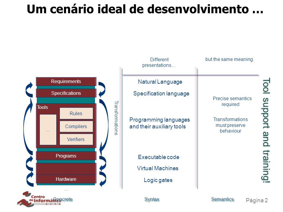 Cenário exemplo Requirements Use cases/CNL Specification CSP