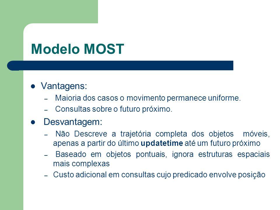 Modelo MOST Vantagens: Desvantagem:
