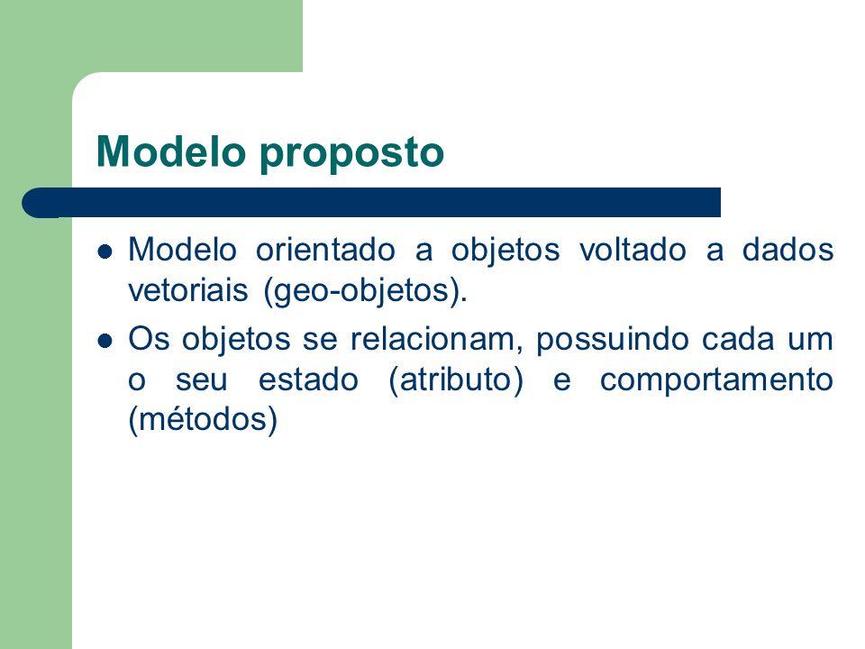 Modelo proposto Modelo orientado a objetos voltado a dados vetoriais (geo-objetos).