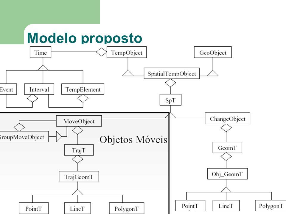 Modelo proposto