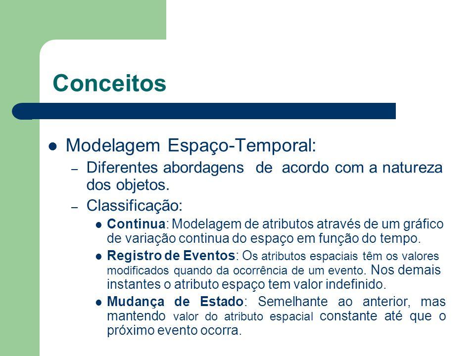 Conceitos Modelagem Espaço-Temporal: