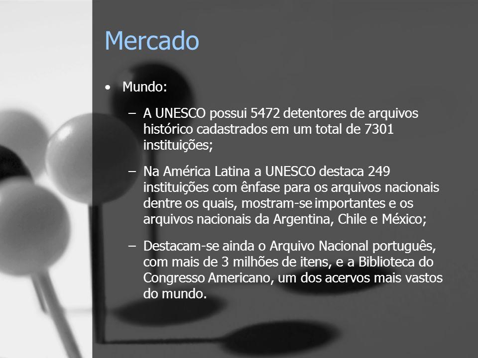 Mercado Mundo: A UNESCO possui 5472 detentores de arquivos histórico cadastrados em um total de 7301 instituições;