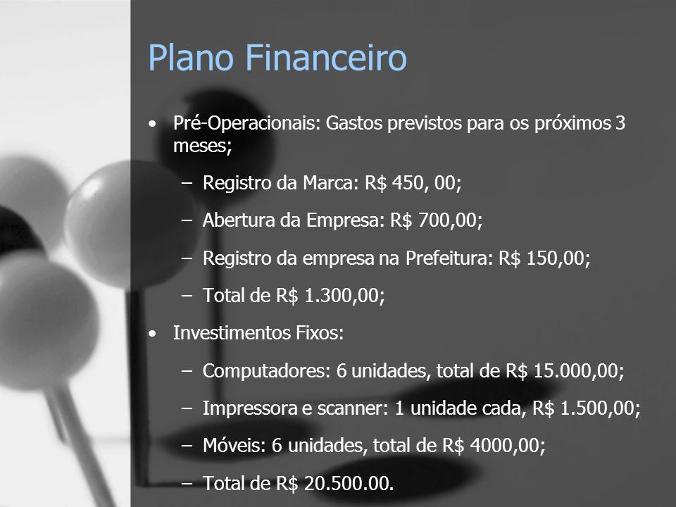 Plano Financeiro Pré-Operacionais: Gastos previstos para os próximos 3 meses; Registro da Marca: R$ 450, 00;