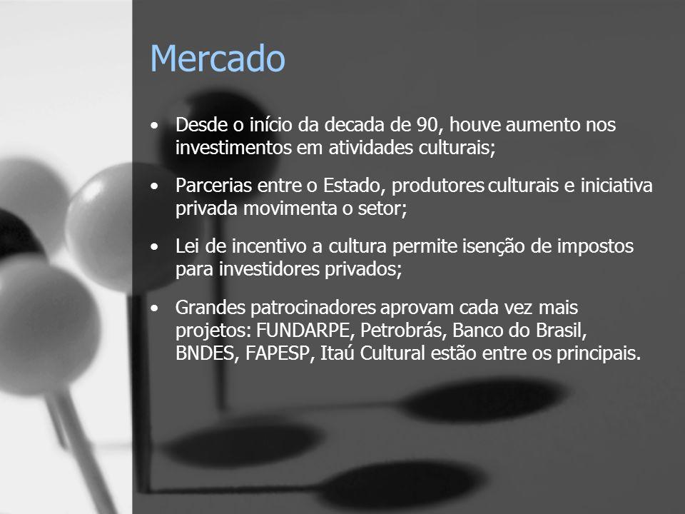 Mercado Desde o início da decada de 90, houve aumento nos investimentos em atividades culturais;