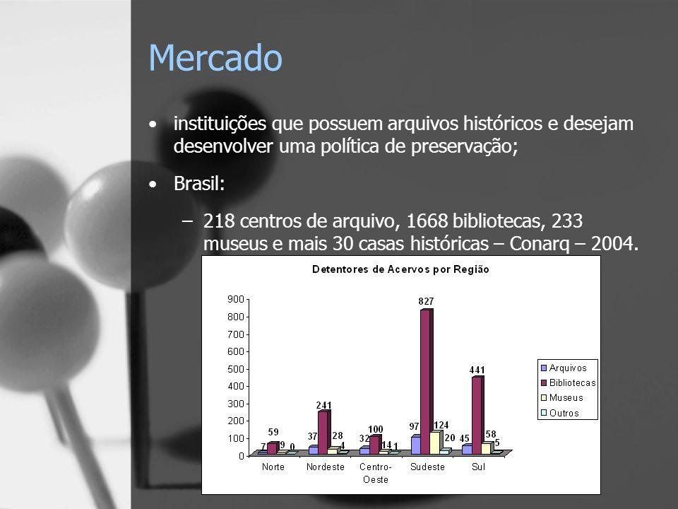 Mercado instituições que possuem arquivos históricos e desejam desenvolver uma política de preservação;