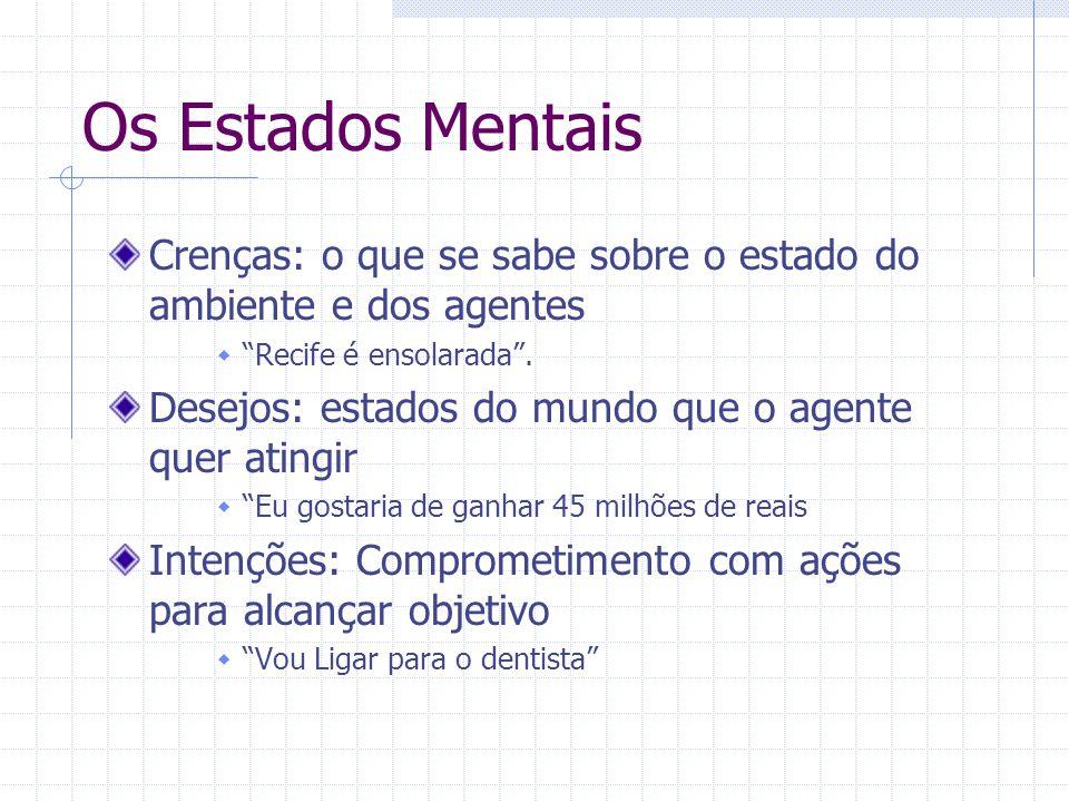 Os Estados Mentais Crenças: o que se sabe sobre o estado do ambiente e dos agentes. Recife é ensolarada .