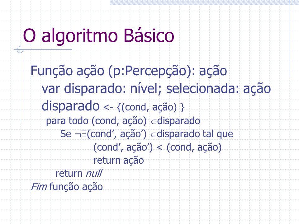 O algoritmo Básico Função ação (p:Percepção): ação