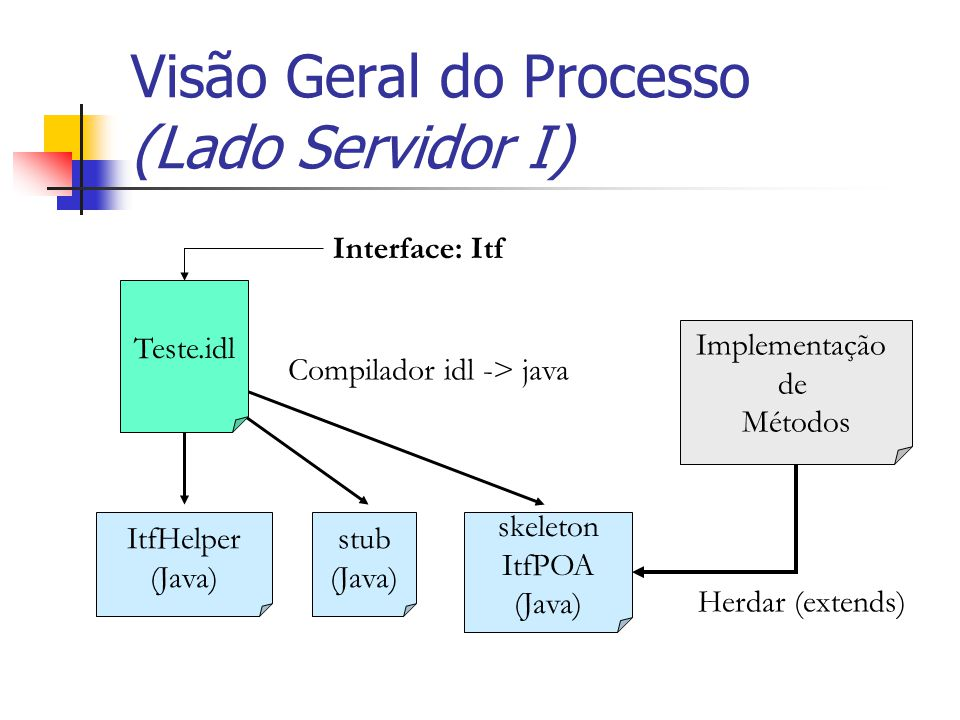 Visão Geral do Processo (Lado Servidor I)