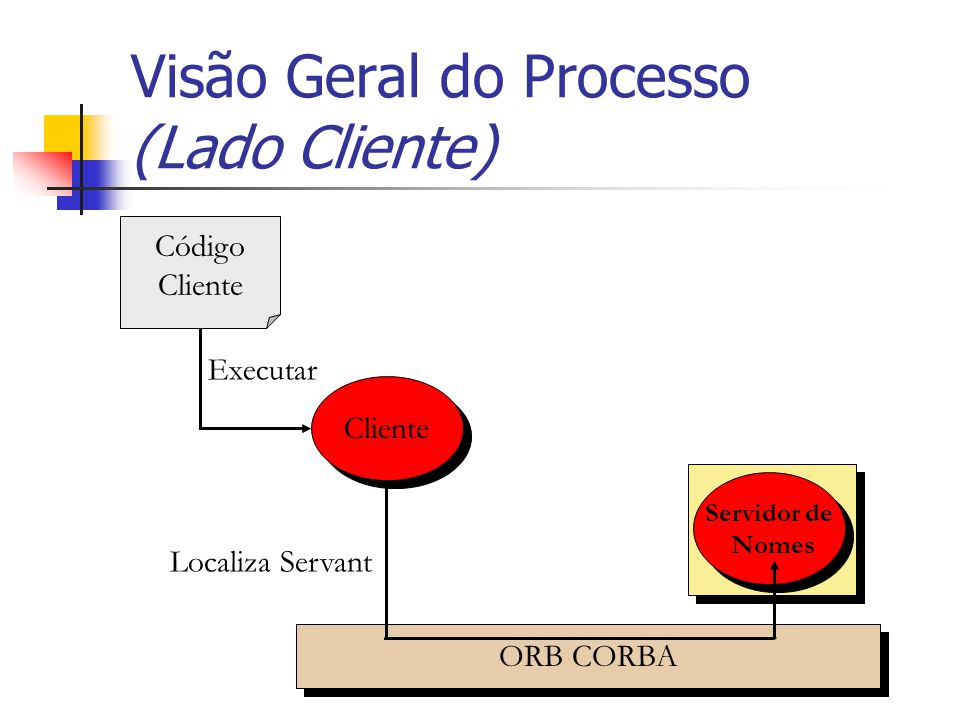 Visão Geral do Processo (Lado Cliente)