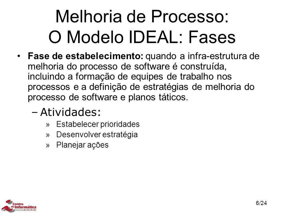 Melhoria de Processo: O Modelo IDEAL: Fases