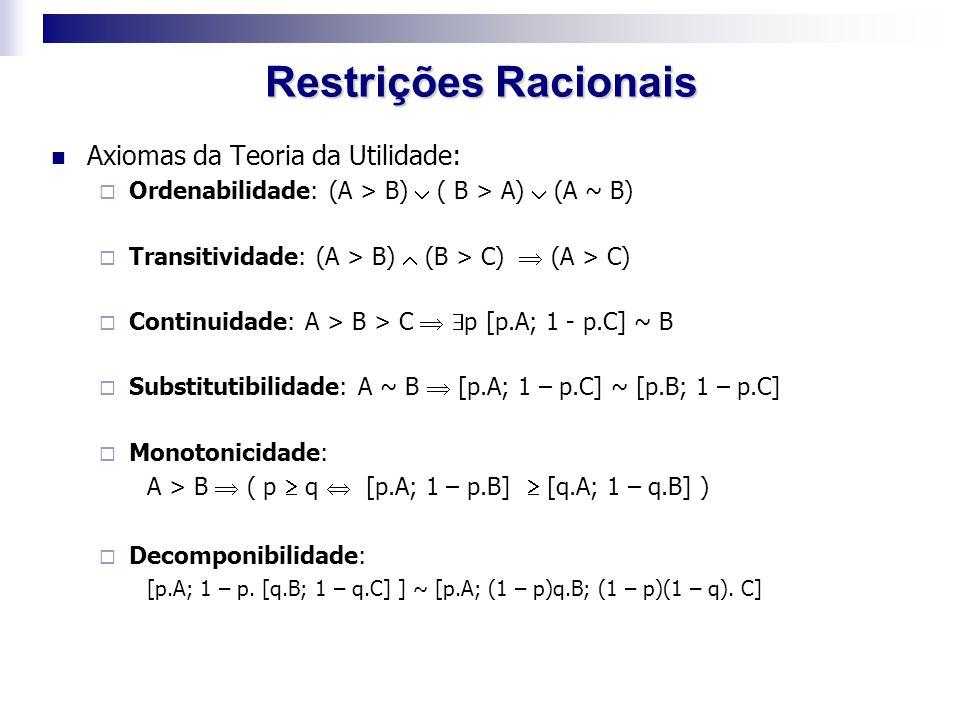 Restrições Racionais Axiomas da Teoria da Utilidade: