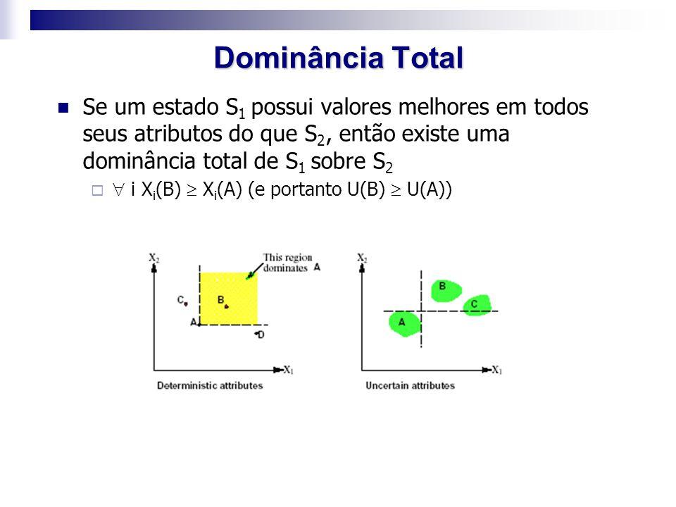 Dominância Total Se um estado S1 possui valores melhores em todos seus atributos do que S2, então existe uma dominância total de S1 sobre S2.