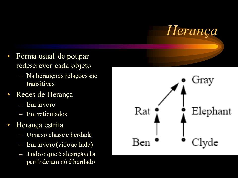 Herança Forma usual de poupar redescrever cada objeto Redes de Herança