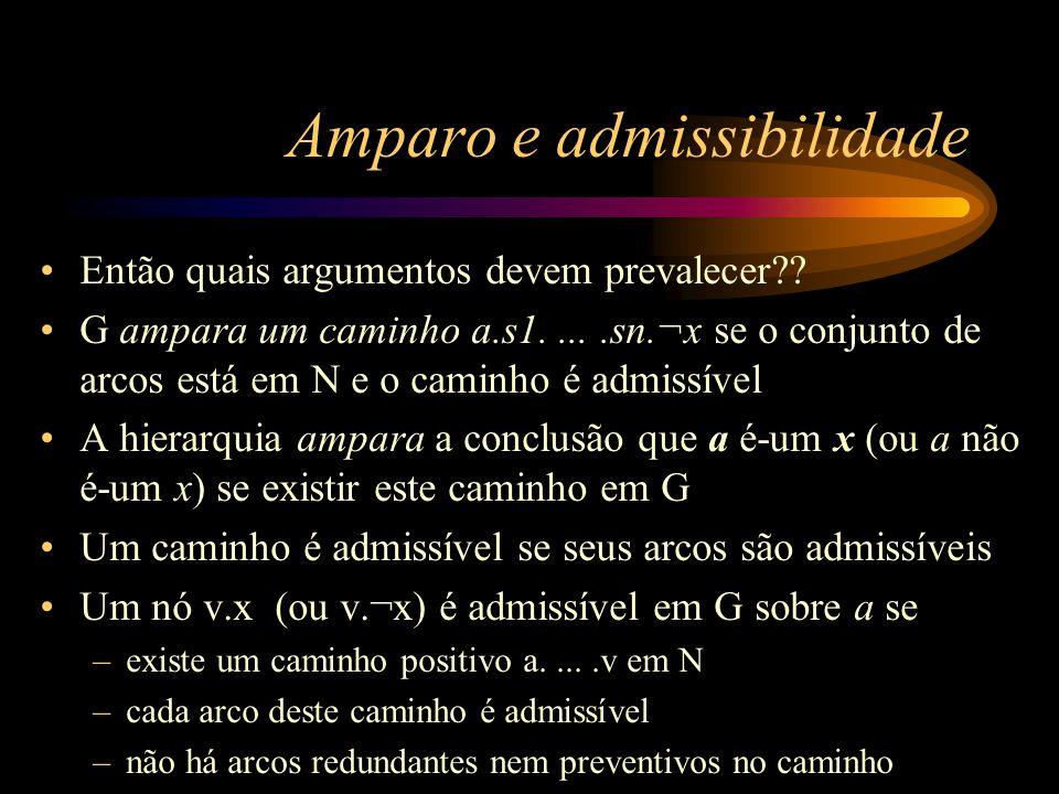 Amparo e admissibilidade