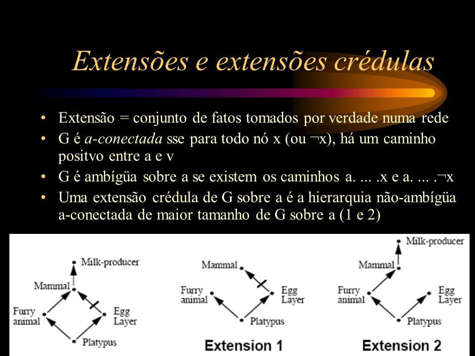 Extensões e extensões crédulas