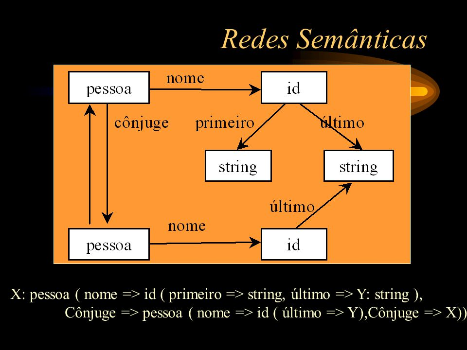 Redes Semânticas X: pessoa ( nome => id ( primeiro => string, último => Y: string ), Cônjuge => pessoa ( nome => id ( último => Y),Cônjuge => X))