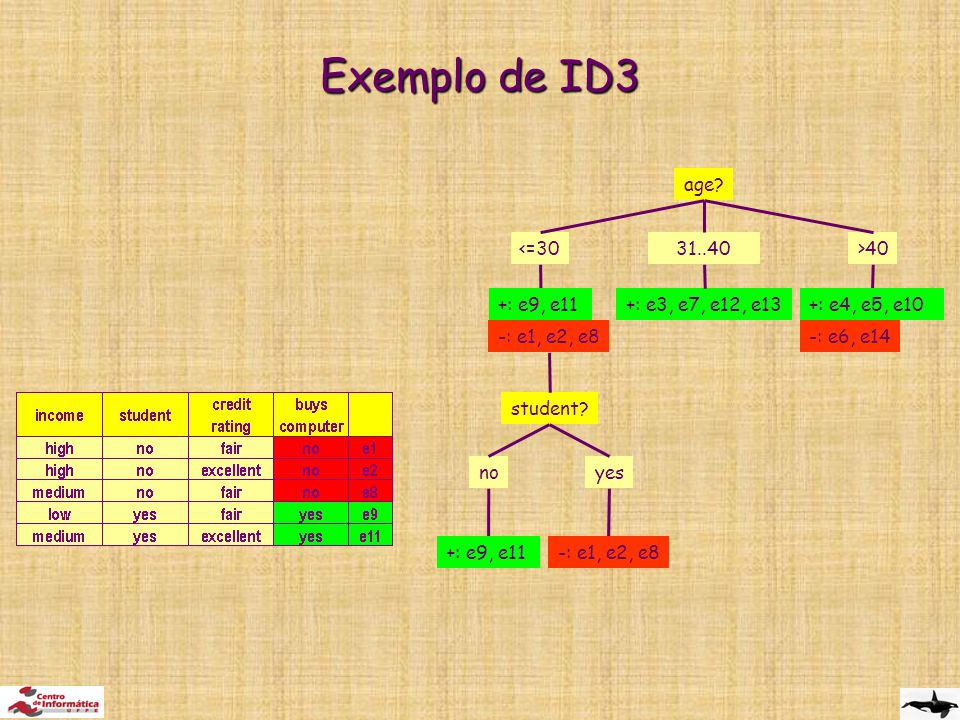 Exemplo de ID3 age <=30 >40 31..40 +: e9, e11 -: e1, e2, e8