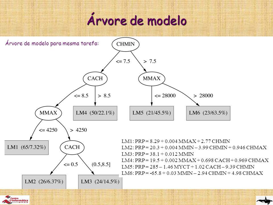 Árvore de modelo Árvore de modelo para mesma tarefa: