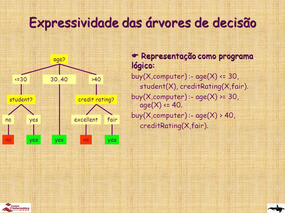 Expressividade das árvores de decisão