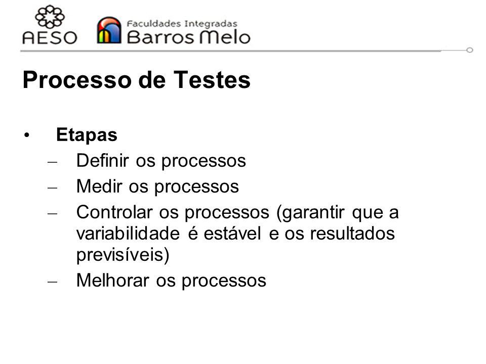 Processo de Testes Etapas Definir os processos Medir os processos