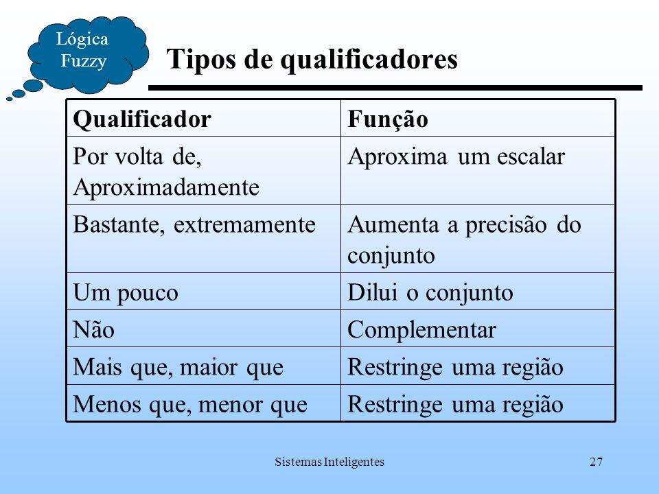Tipos de qualificadores