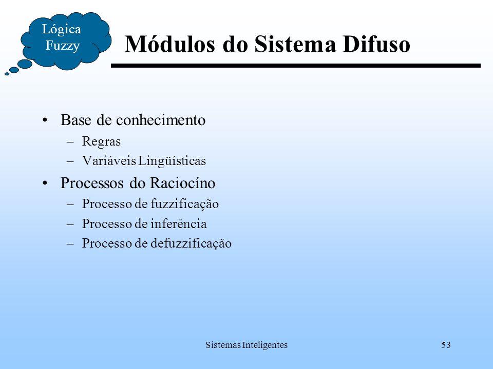 Módulos do Sistema Difuso