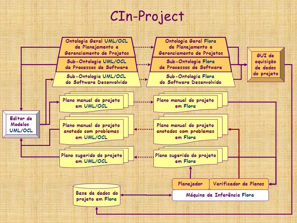 Ontologia Geral UML/OCL Gerenciamento de Projetos