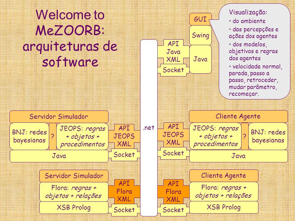 Welcome to MeZOORB: arquiteturas de software