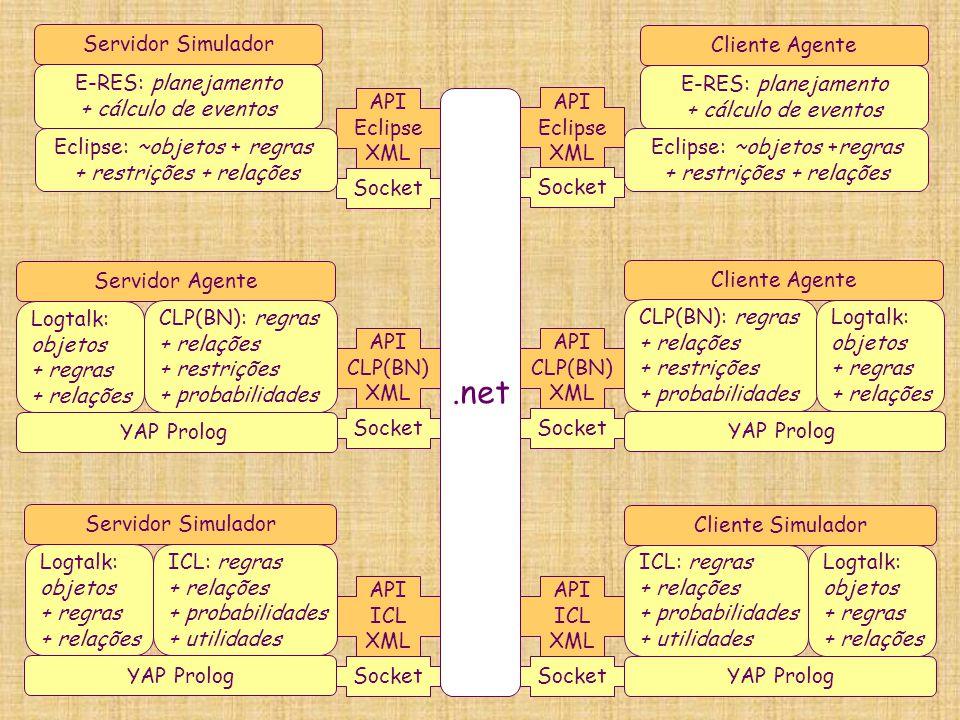 .net API Eclipse XML Socket E-RES: planejamento + cálculo de eventos