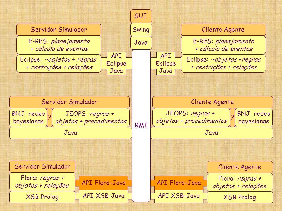 E-RES: planejamento + cálculo de eventos